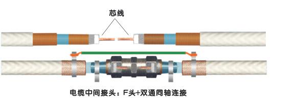 1,芯线,物理发泡层和第一屏蔽层构成标准75-5同轴电缆